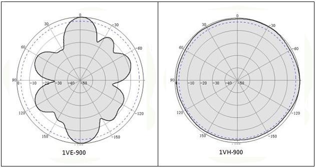 Radiation pattern at 900MHz