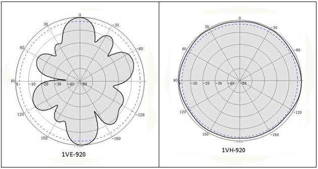 Radiation pattern at 920MHz