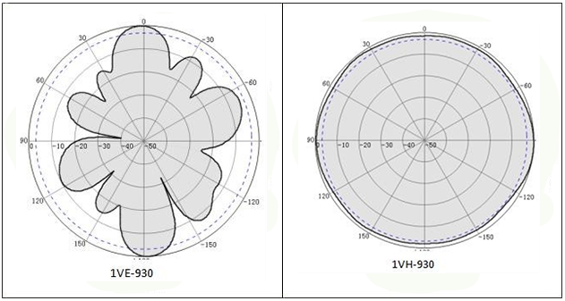 Radiation pattern at 930MHz