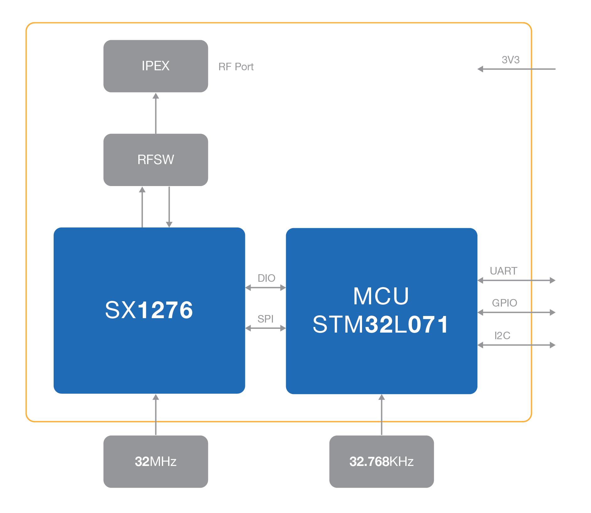 RAK4200 WisDuo Block Diagram