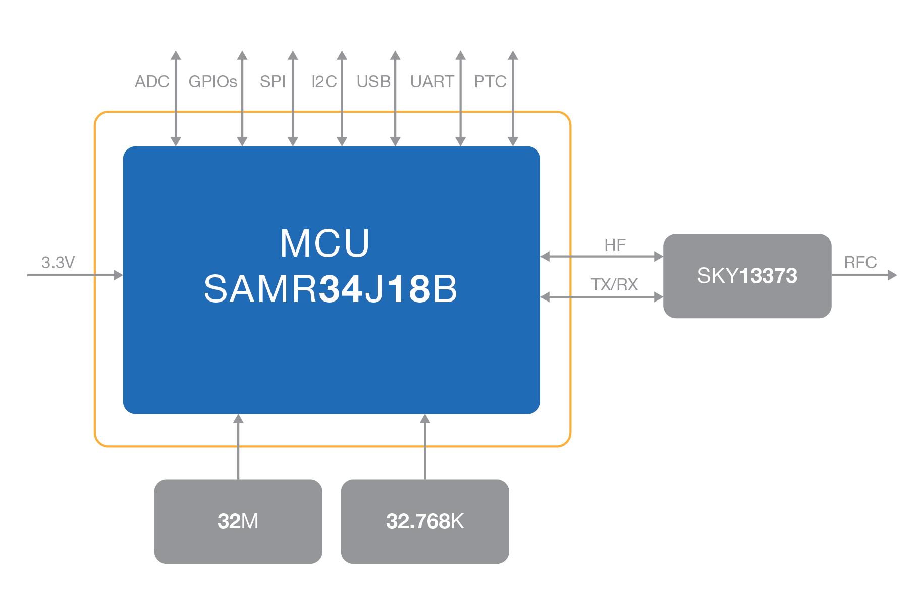 RAK4260 Interfaces