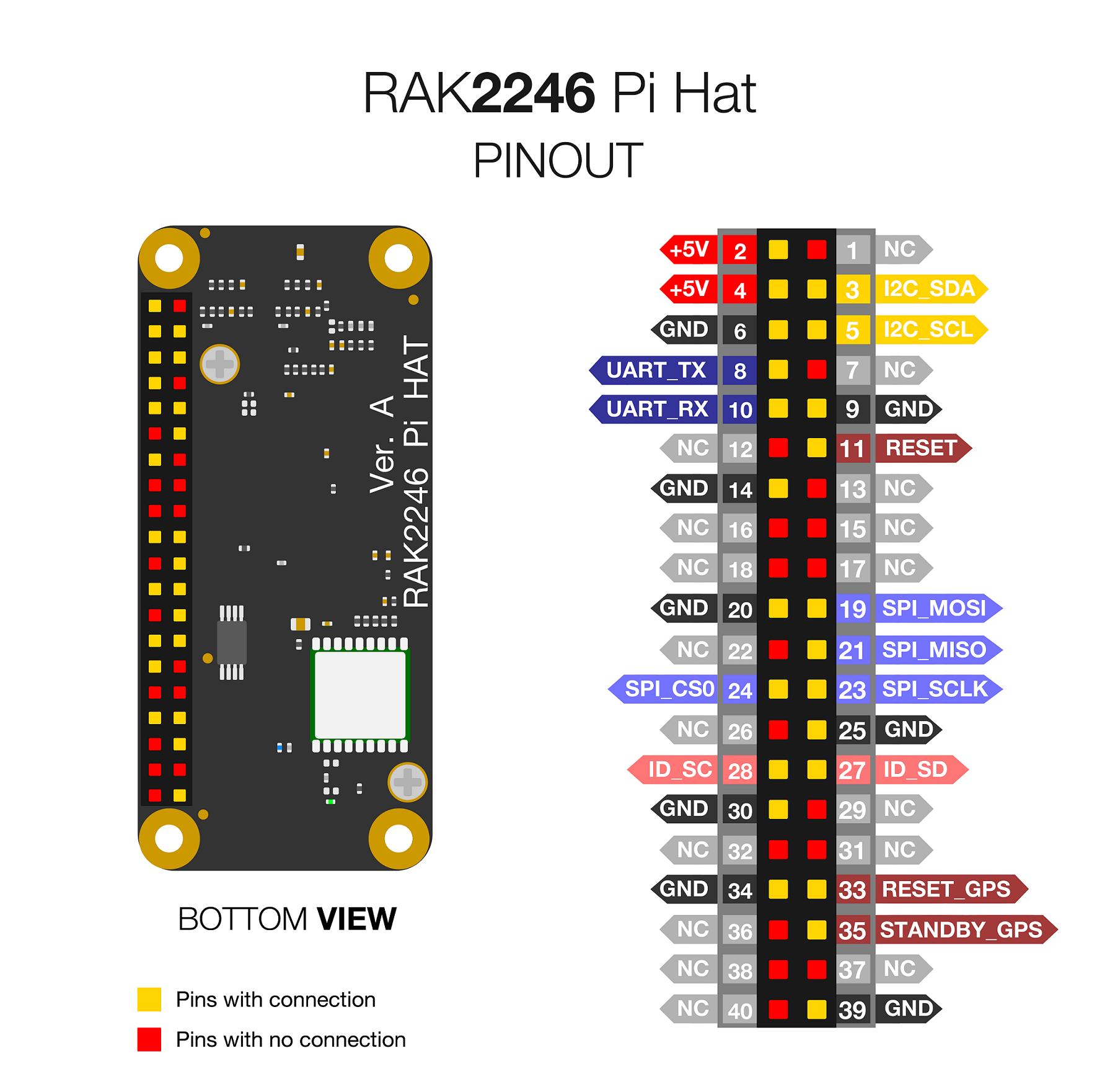 RAK7246G Pinout Diagram